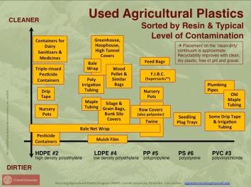 UsedAgPlasticsByResin&Contamination