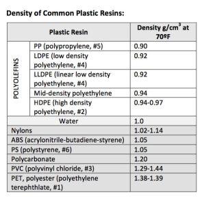 DensityCommonPlasticResins(Identifying)